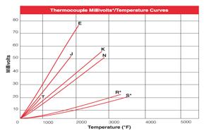 Bearing thermocouple bearing sensor embedment thermocouple bearing sensor chart bearing thermocouple attributes keyboard keysfo Choice Image
